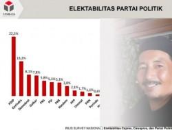 Ekabilitas Partai Ummat Terus Unggul Berdasarkan Hasil Survey